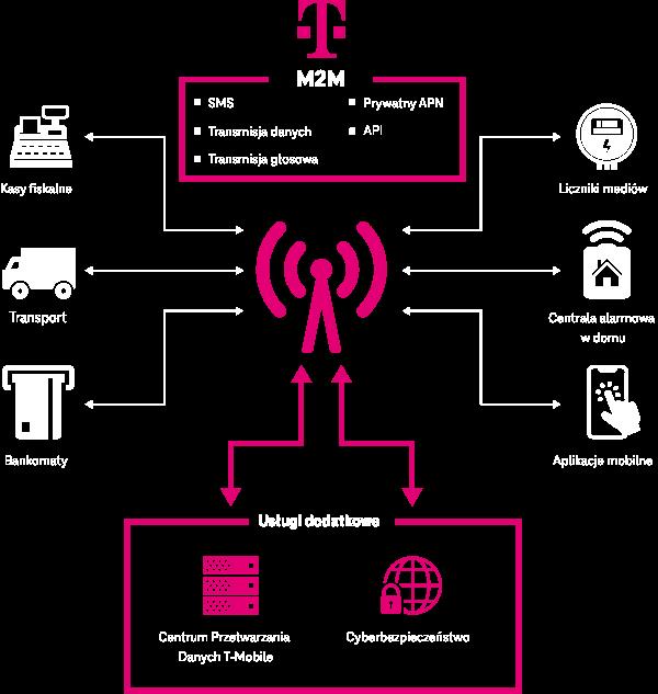 M2M schemat