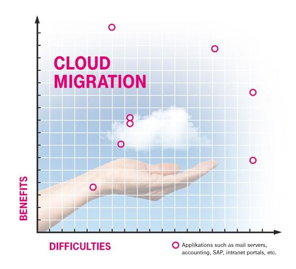 Trudności i ryzyko związane z migracją do chmury