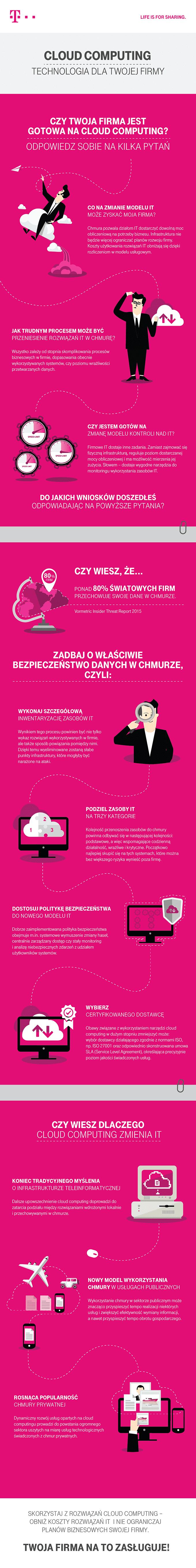 Cloud computing technologią dla Twojej firmy