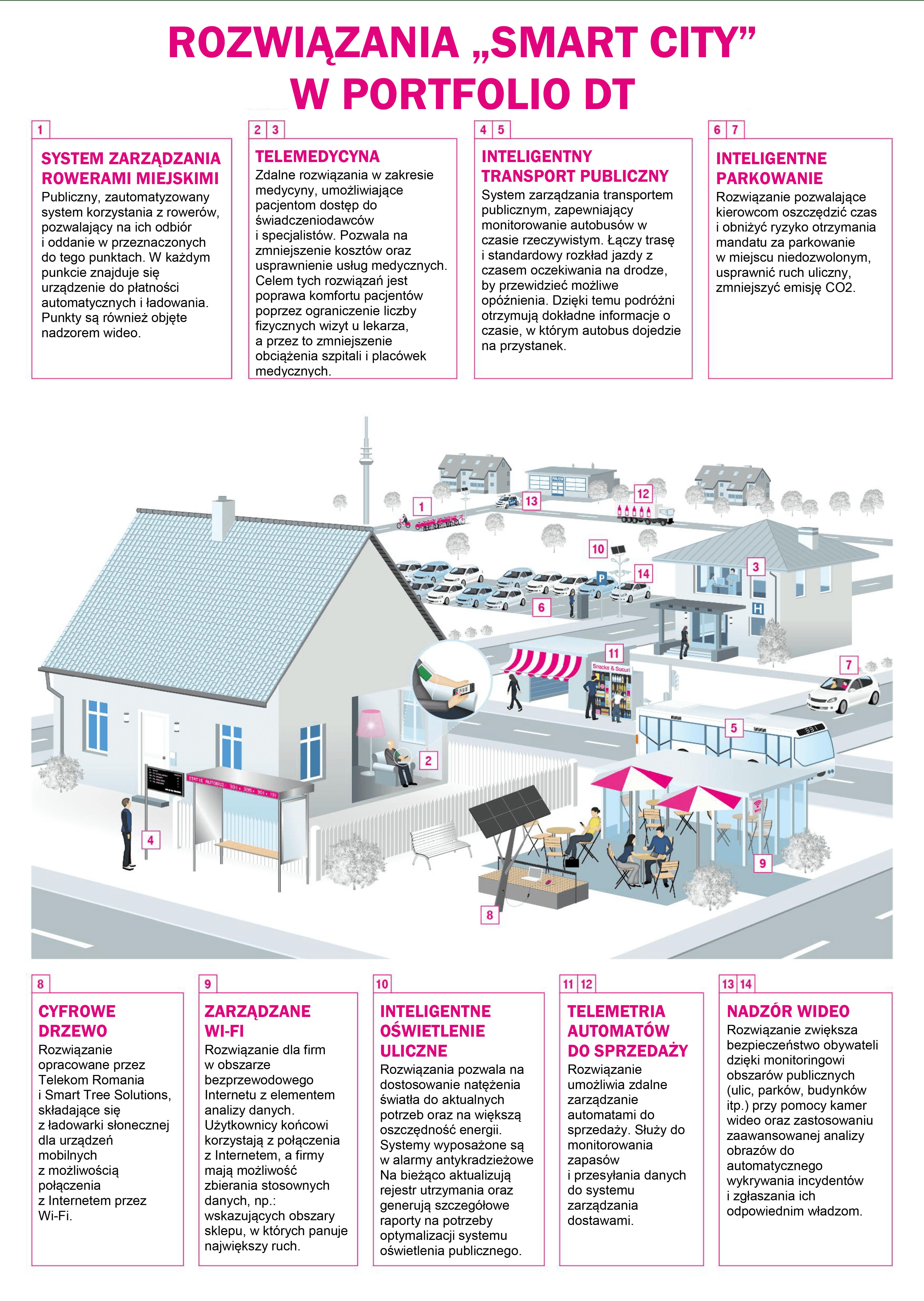 smart-cities-infografika.png
