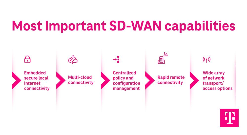 5 zasad stosowania SD-WAN infografika