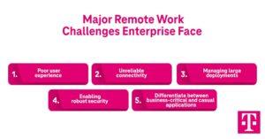 Major Remote Work Challenges Enterprise Face